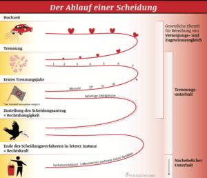 Infografik zum Ablauf der Scheidung: Welche Etappen müssen Betroffene bei der Eheauflösung durchlaufen?