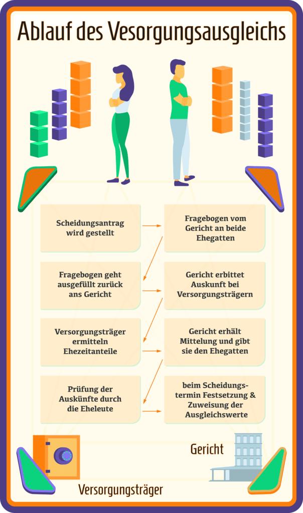 Infografik zum Ablauf des Versorgungsausgleichs